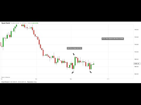Gold Price Double Bottom and Bitcoin