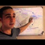 5 Steps To Make Money Online