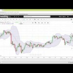 Bitcoin Day Trading Day 2