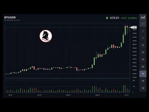 Bitcoin How To : BitKingdom - Daily Price Analysis BTC/USD 15/06/2016 & Forecast For 16/06/2016
