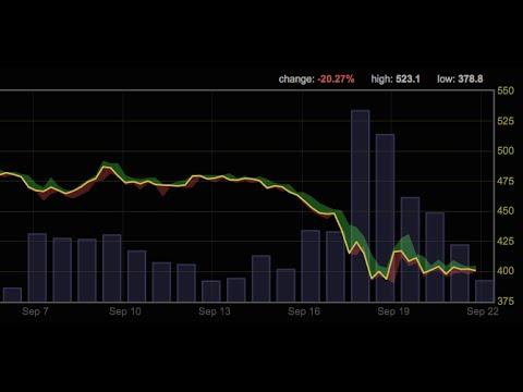 Bitcoin Price Drops 20% Amid Widespread Merchant Adoption