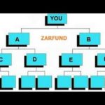 Zarfund Matrix Overview ¦ Referral Summary ¦ When Should I Upgrad eran bitcoin 2016