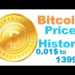 Who Is Bitcoin Owner And Price History 0.01$ to 1300$+ In Hindi/Urdu