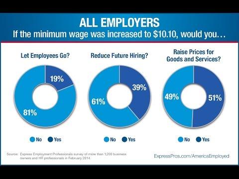 $15/hr min wage will KILL economy & jobs.