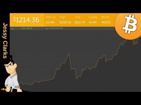 Bitcoin Charts & News - 09.04.2017 | Bitcoin Giveaway
