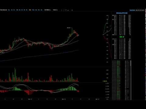 [FAST-MOTION] [$377 – $400] Bitcoin madness. [Bullish]
