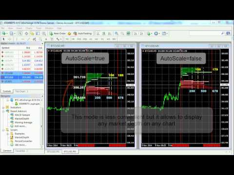 Script and expert advisor Market Depth to display orders at your MT4 chart
