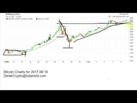 Bitcoin Price Charts 2017.06.10