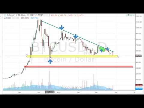 How to Read the Bitcoin Charts | Ultimate Guide to Bitcoins Trading 2014