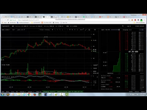 BITCOIN and CRYPTOSHPERE MARKET CRASH COVERAGE