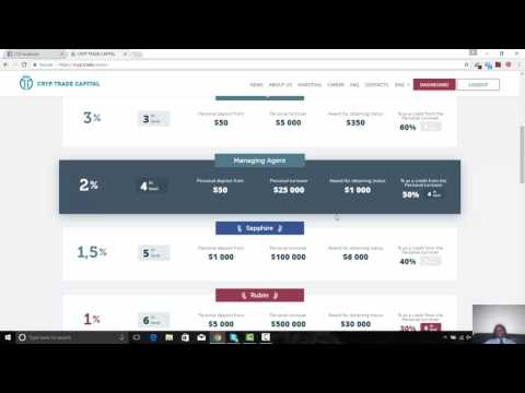 Make Money Online Daily On Automation 7 Days a Week