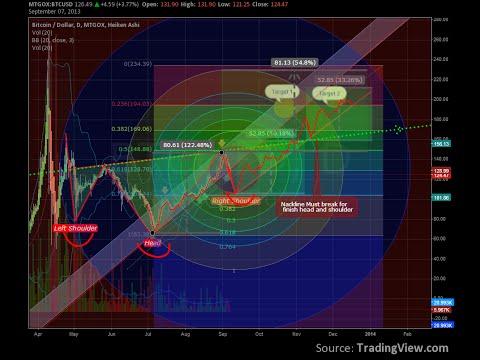 Bitcoin spring ,Bitcoin price history