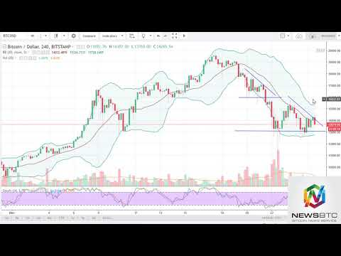 News BTC Bitcoin Analysis December 26 2017