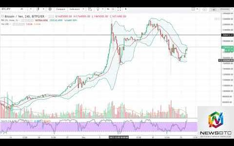 News BTC Bitcoin Analysis December 27, 2017
