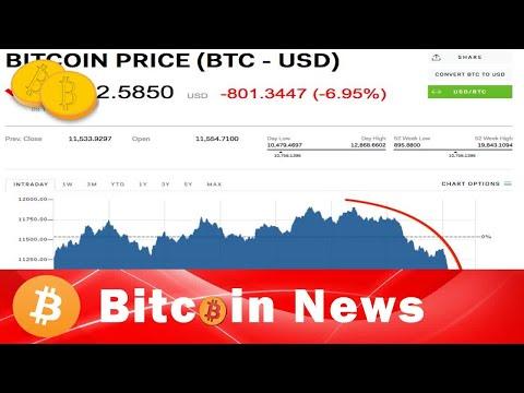 Bitcoin is slumping back down toward $10,000 - Bitcoin News