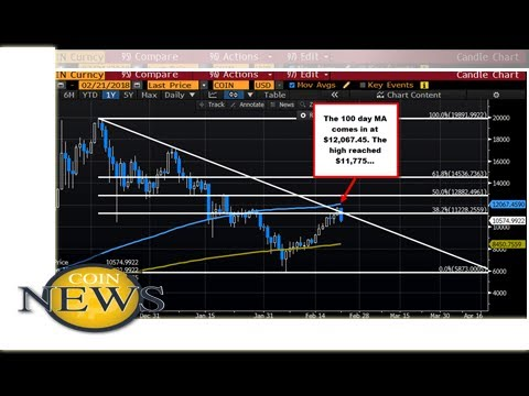 Bitcoin stalls ahead of 100 day MA and moves sharply lower today.   by BTC News