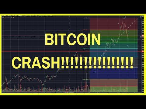 ✅ BITCOIN PRICE TECHNICAL ANALYSIS CRASH!!!!!