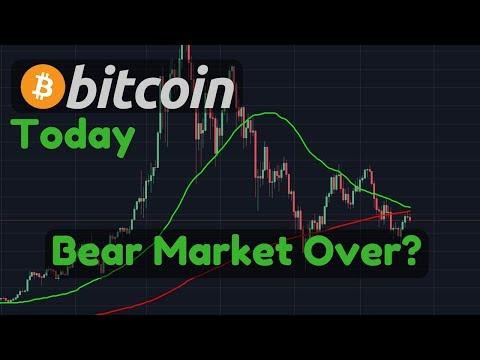 Bitcoin Analysis, Death Cross Avoided? [Bitcoin Today]