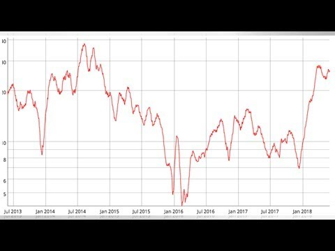 Mathematics of Bitcoin BottomFishing