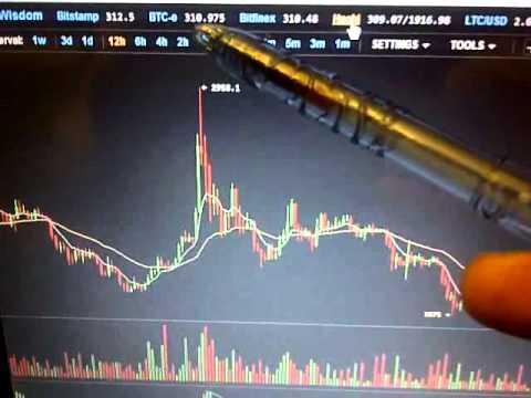 Bitcoin Trade 203