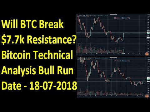 Bitcoin News Today -  Btc Price Prediction & Bull Run Update - Technical Analysis