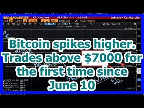 Today News - Bitcoin spikes higher. Trades above $7000 for the first time since June 10
