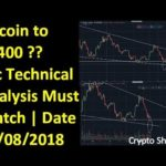 Bitcoin News Today | Btc Latest Update & Price Prediction | Technical Analysis  | Cryptocurrency