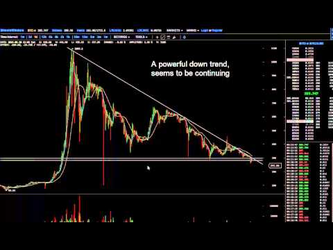 Jan 8 2015 Bitcoin Price Chart Review
