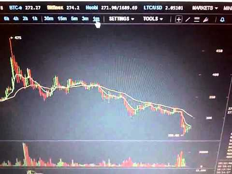 Bitcoin Trade 205