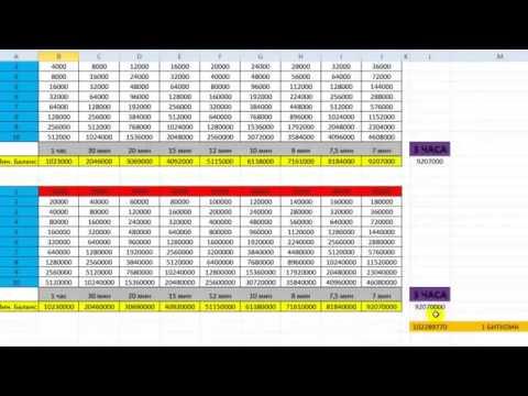 Как заработать $500 в неделю! Биткоин! Bitcoin Стратегия заработка биткоинов