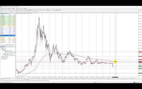 Bitcoin чего ожидать? Scam или есть у него будущее?