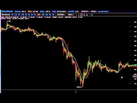 Jan 19 3am Bitcoin Price Analysis