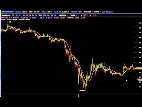 Jan 19 3am Bitcoin Price Analysis