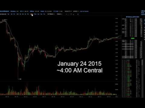 Bitcoin At Important Tipping Point – Downtrend Continue? or Reversal? Jan 24, Bitcoin Price Review