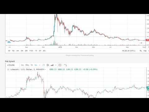 Live trading . Market price Crypto.#News . #Bitcoin. #Litcoin_Etrurum