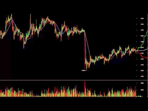Head and Shoulders Top, Short Bitcoin Trade - Friday Feb 6