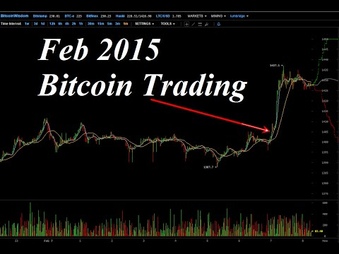 Live Bitcoin Trading Market Review and New Long Position – Feb 7