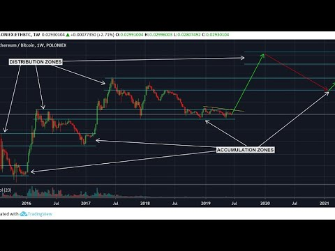 Is Today The Day Bitcoin Smashes Through $10,000? | ETH Accumulation Zone | Gold Surges | More News!