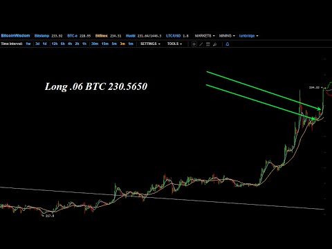 Bitcoin Trading Today – Long and Profitable, New Tips, NXT Asset Start-up Funding