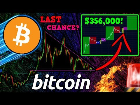 Bitcoin: LAST Chance to BUY the DIP!? Why We May NEVER See BTC Under $10k Again!