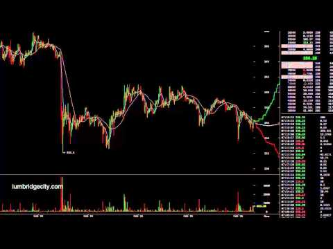 Bitcoin Trading Started Short, Went Long and Profitable.  Feb 26
