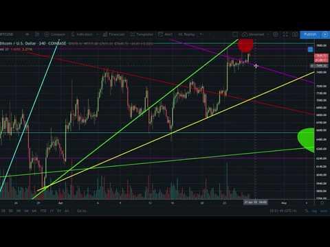 CTT trading Bitcoin & cryptocurrency TOP! TA Fibonacci market signals crypto news traditional market