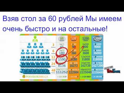 Лучший проект 2015 года! 'Подарок-друга.рф Регистрация
