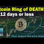 Bitcoin Ring of Death in 12 days for major BTC crash or start of 2020 bull run - Price targets & TA