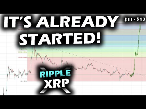 BUCKLE UP! The RACE HAS STARTED in the Crypto Market and Ripple XRP Price Prediction Chart