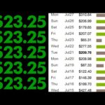 Get Paid $23.35 Over & Over (WEIRD Trick To Make Money Online Again & Again)