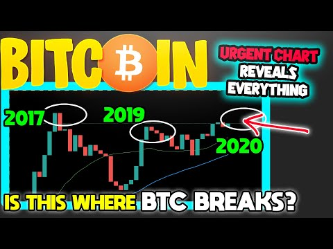 BITCOIN IS ABOUT TO MAKE A MOVE THAT YOU NEED TO BE AWARE OF!