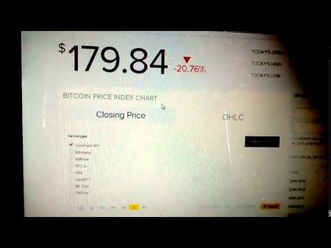 News Alert! Bitcoin Price Collapse
