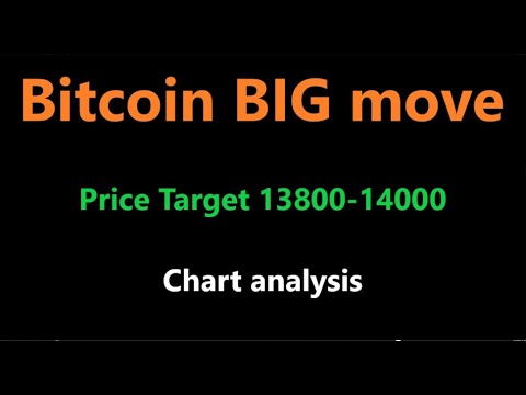 Bitcoin Breakout right now! Bitcoin News , Bitcoin Price analysis
