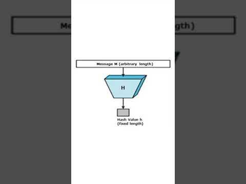 Bitcoin mining & Hash Function explained